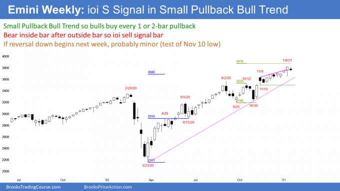 Emini S&P500 futures weekly candlestick chart has ioi sell signal bar in buy climax