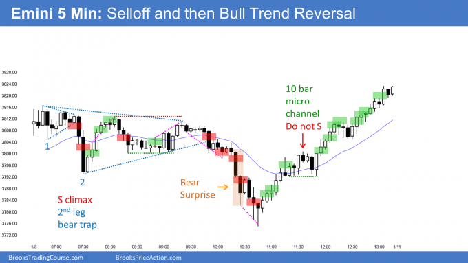 Emini bear breakout below triangle and then bull trend reversal