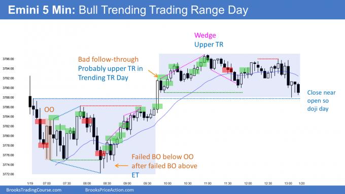 Emini bull trending trading range day. Emini in tight trading range.