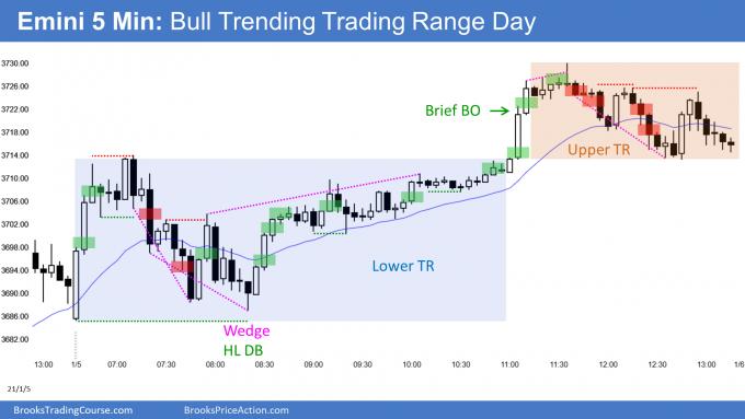 Emini bull trending trading range day and OO breakout mode