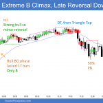 Emini buy climax and midday reversal down