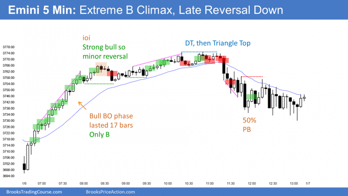 Emini climactic test of last year's high and buy climax. Then midday reversal down