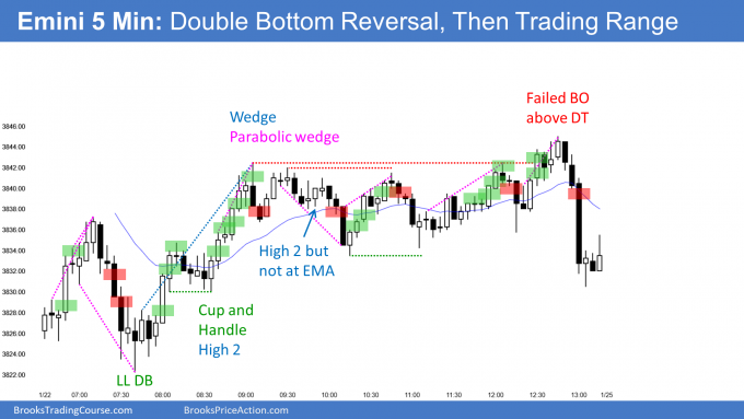 Emini double bottom and then trading range. High 1 late in bull channel.