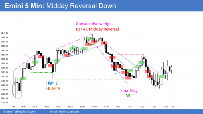 Emini inside day and midday reversal. 5 consecutive bull bars on daily chart