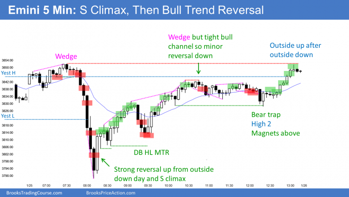 Emini outside bar, outside up day after sell climax and outside down day