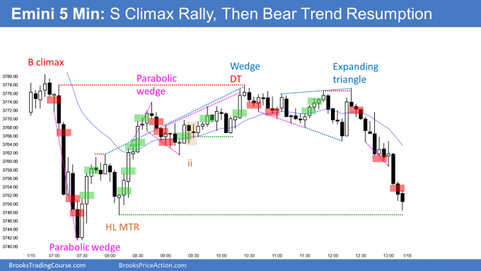 Emini parabolic wedge sell climax and then bear trend resumption