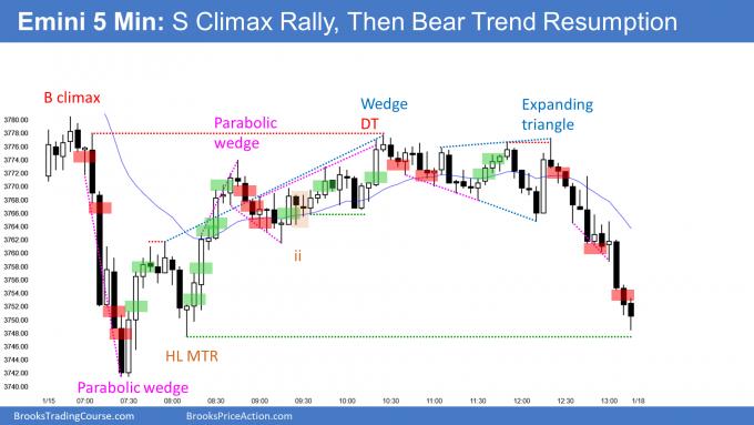 Emini parabolic wedge sell climax and then bear trend resumption. Emini weak High 2 bull flag.