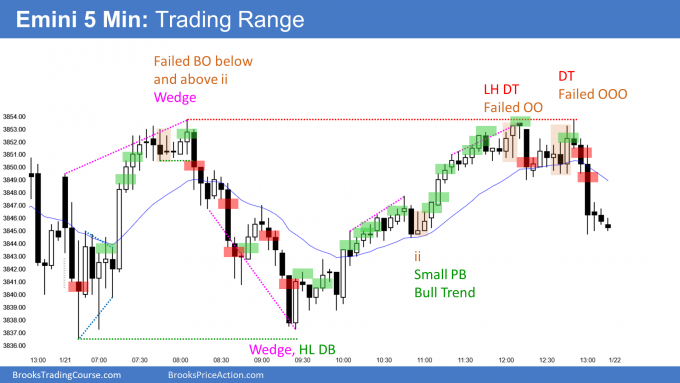 Emini trading range day with wedge tops and bottoms. Emini near measured move target.