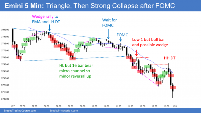 Emini triangle and then bear trend after FOMC announcement