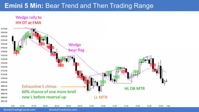 Emini wedge rally to double top then bear trend after 3-month bull channel