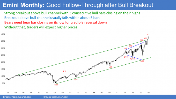 SP500 Emini futures candlestick chart breakout above bull channel