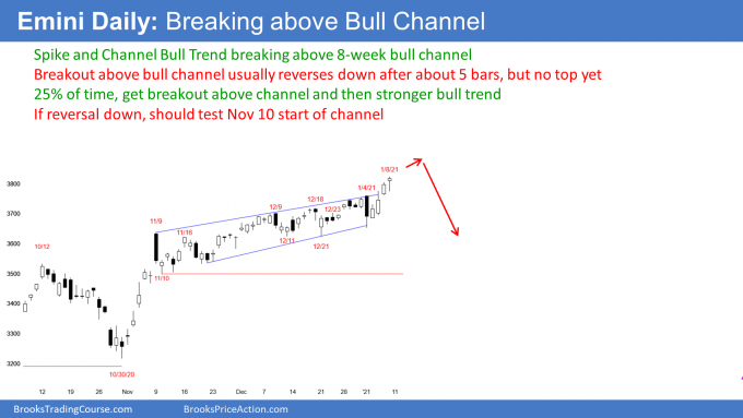 SP500 Emini futures daily candlestick chart breakout above bull channel