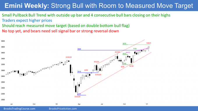 SP500 Emini futures weekly candlestick chart in small pullback bull trend near measured move target