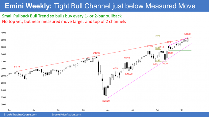 S&P500 Emini rallying strongly. Weekly chart in tight bull channel near measured move target