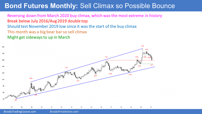 Bond futures monthly candlestick chart in sell climax at support