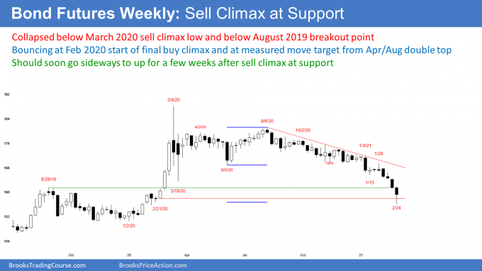 Bond futures weekly candlestick chart in sell climax at support