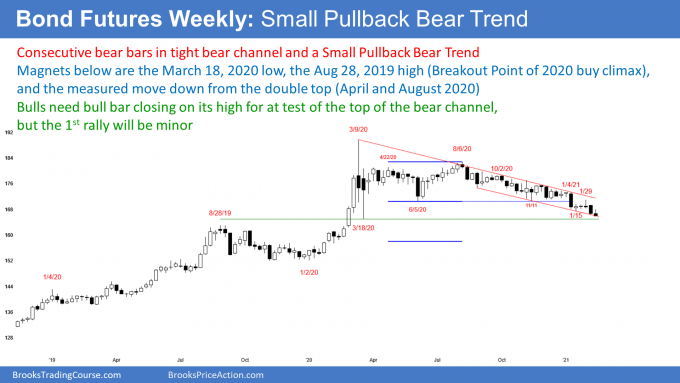 Bond futures weekly candlestick chart in small pullback bear trend