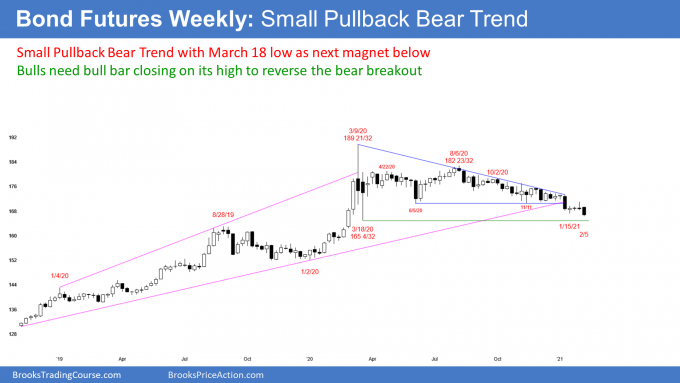 Bond fututes weekly candlestick chart has small pullback bear trend