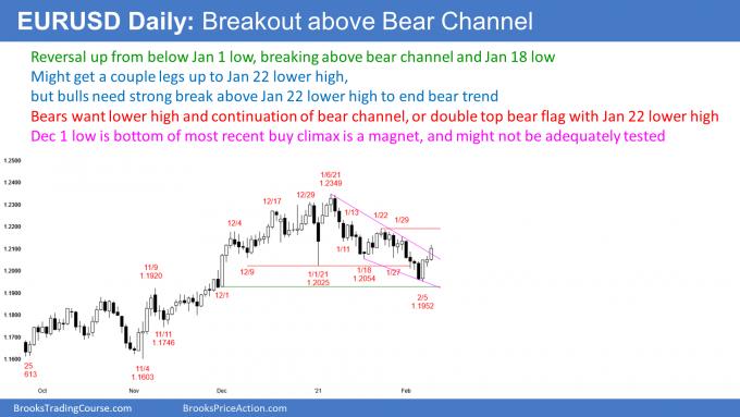 EURUSD Forex breaking above bear channel