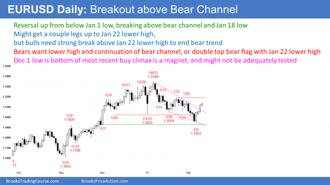 EURUSD Forex breakout above bear channel