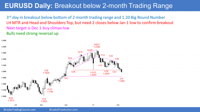 EURUSD Forex breakout below head and shoulders top and 1.20 Big Round Number