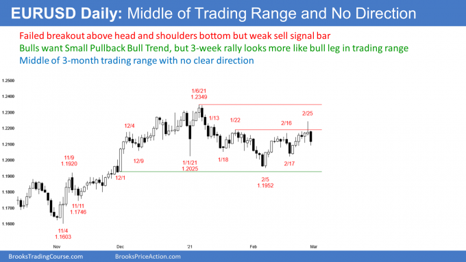 EURUSD Forex failed breakout above head and shoulders bottom