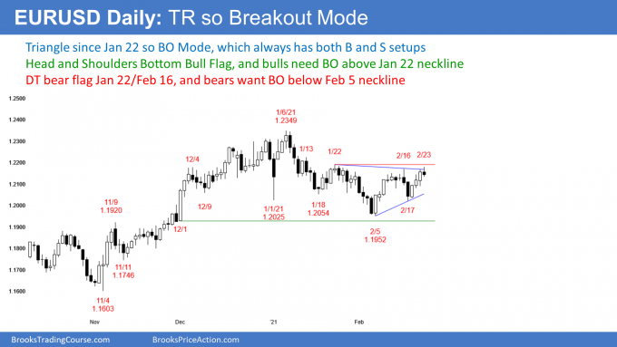 EURUSD Forex head and shoulders bottom and triangle lower high major trend reversal