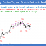 EURUS Forex head and shoulders top and triangle bull flag