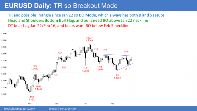 EURUSD Forex in triangle with double top and head and shoulders bottom bull flag