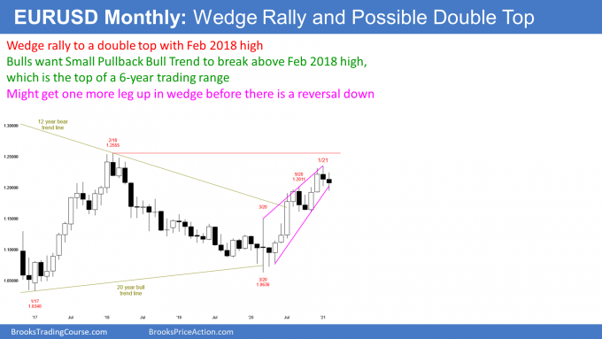 EURUSD Forex monthly candlestick chart has wedge rally to a double top