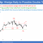 EURUSD Forex parabolic wedge rally to double top lower high major trend reversal