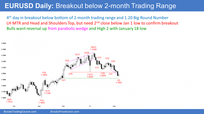 EURUSD Forex pullback from breakout below head and shoulders top