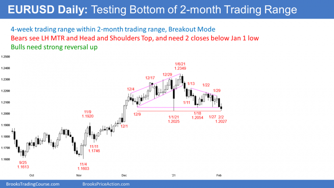 EURUSD Forex testing neckline of head and shoulders top