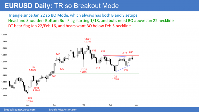 EURUSD Forex triangle and head and shoulders bottom so breakout mode