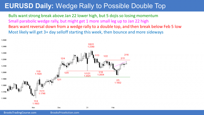 EURUSD Forex wedge rally to double top lower high major trend reversal