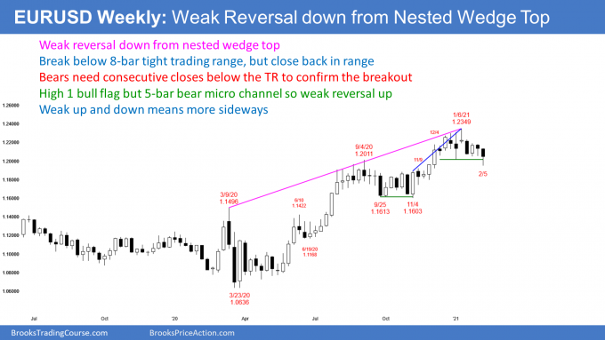 EURUSD Forex weekly candlestick chart has weak reversal down from nested wedge top