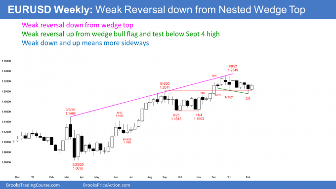EURUSD Forex weekly candlestick chart has weak wedge bull flag after wedge top