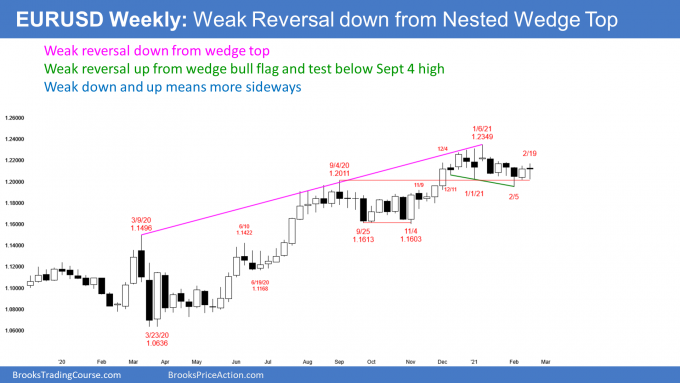 EURUSD Forex weekly candlestick chart tight trading range after wedge top