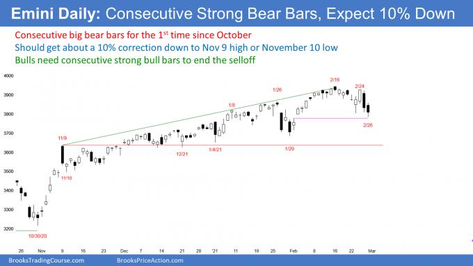 Emini S&P500 futures daily chart has strong consecutive big bear bars so 10% correction likely