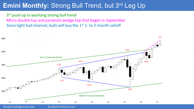 Emini S&P500 futures monthly candlestick chart has parabolic wedge buy climax