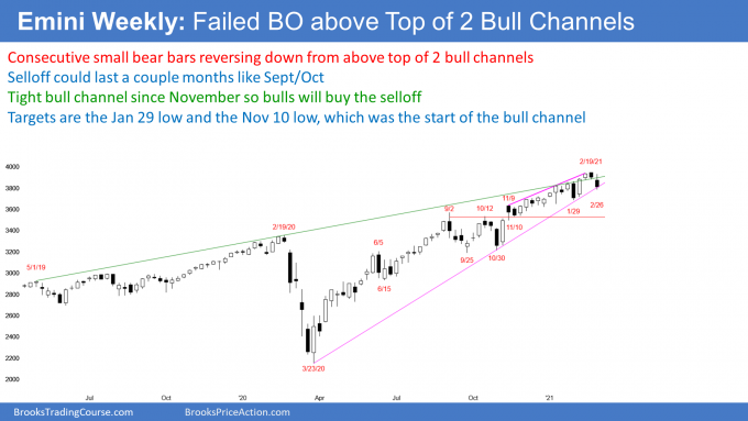 Emini S&P500 futures weekly candlestick chart has failed breakout above bull channels
