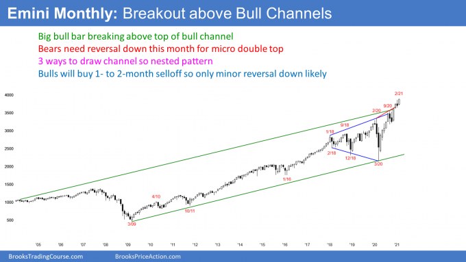 Emini S&P500 futures monthly candlestick chart is breaking above nested bull channels