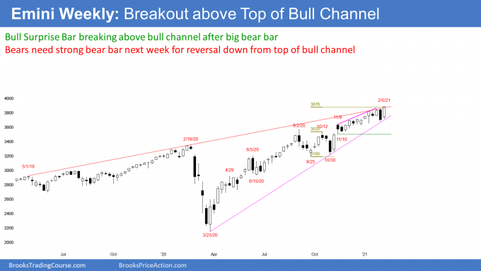 Emini S&P500 futures weekly candlestick chart is breaking above bull channel. Heading for 4000 big round number.