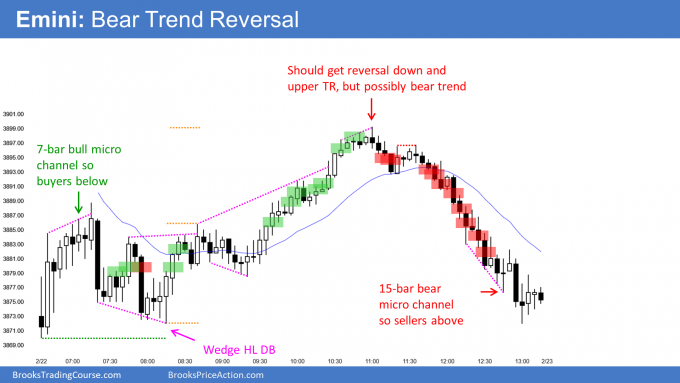 Emini bear trend reversal, and 1st 5-day pullback since October