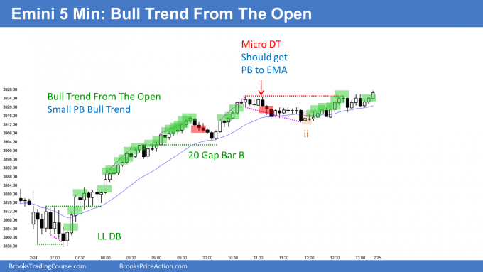 Emini bull trend from the open and small pullback bull trend. Possible to see Emini testing 4000 big Round Number within 2 weeks.