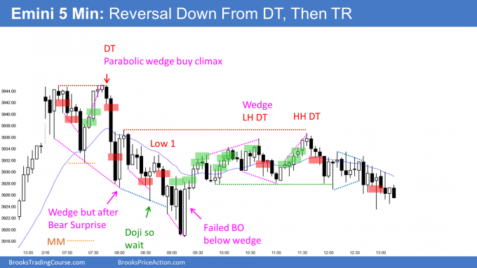 Emini double top and then trading range