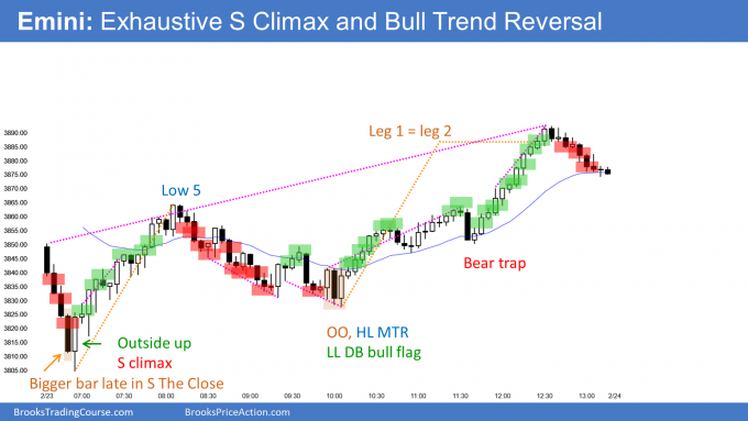 Emini exhaustive sell climax and bull trend reversal