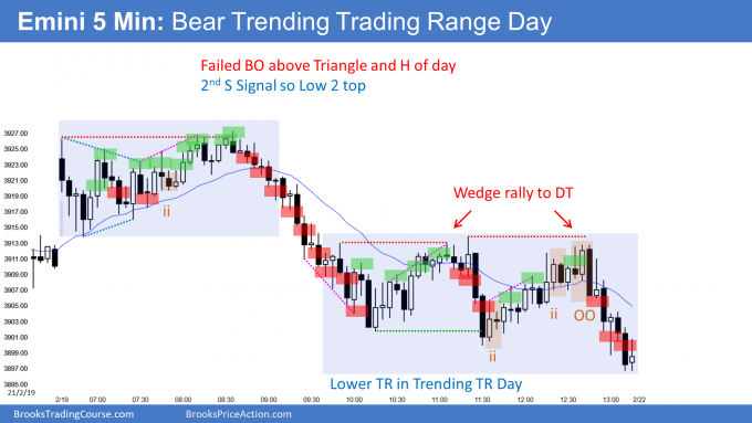 Emini gapping down and failed breakout above triangle and then Trending Trading Range Day.