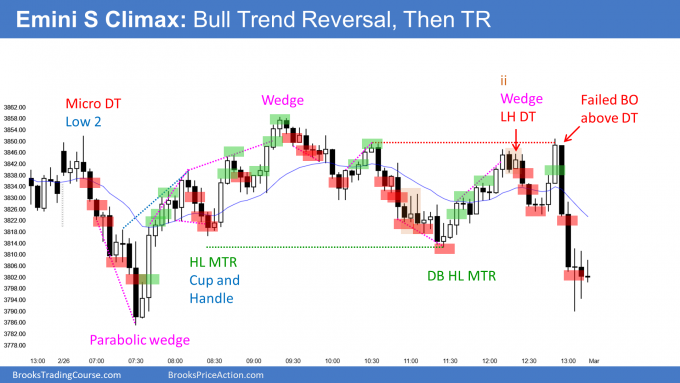 Emini sell climax and bull trend reversal and bear follow-through day