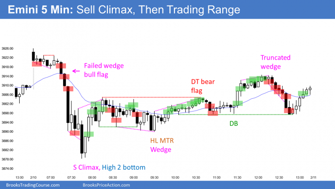 Emini sell climax and outside down bar day